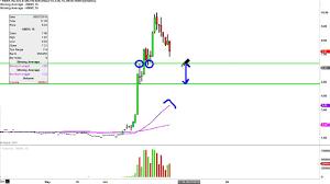 Hmny Stock Chart Helios And Matsn Ana Hmny Stock Chart Technical Analysis For 06 06 16