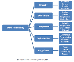 dimensions of brand personality provalis research dimensions of brand personality