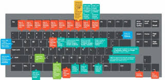 computer key board shortcuts 40 useful pc keyboard shortcuts for serious social media users