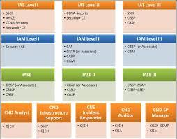 Dod 8140 Certifications Chart Inspirational Dodd 8570 Cyber
