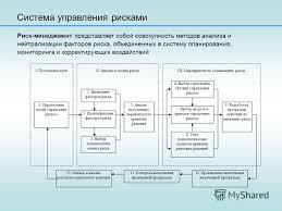 Презентация на тему Дипломная работа mba Тема Управление  7 Система управления рисками