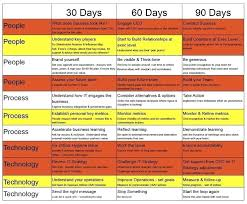 The First 90 Days Template The First Days Template 90 Day