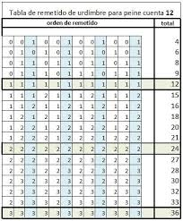Warp Sett Chart For 12dpi Reed Threading Order Loom