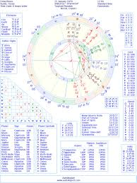 Drew Brees Natal Birth Chart From The Astrolreport A List