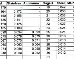 Steel Gauge Thickness Chart Sheet Gauge Thickness Gauge Sheet Metal Thickness Stainless