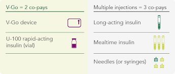 Cost Savings And Reimbursement For Our Insulin Delivery