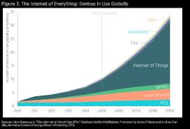 effect of internet on society how will the internet of things  projecting the growth and economic impact of the internet of other studies focus on specific market
