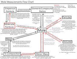 Mole Conversion Algorithm This Probably Wont Impress You