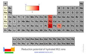 Webelements Periodic Table Periodicity Reduction