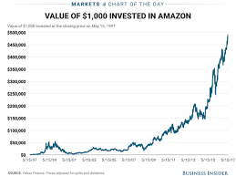 Amazon Stock Chart Amazon Stock Price Return Since Ipo Business Insider