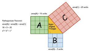 Pythagoras Theorem Chart Pythagoras Theorem Formula Pythagorean Theorem Formulas