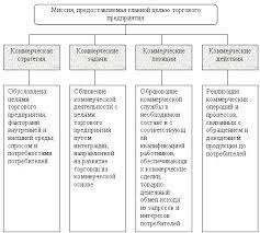 Коммерческая деятельность в розничных торговых предприятиях На рис 1 3 представлена модель формирования стратегии коммерческой деятельности торгового предприятия С учетом предусмотренных в модели факторов строится