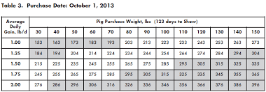 Guide To Determine What Weight Show Pig To Buy The Pig Site