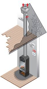 chimney fan for solid fuel