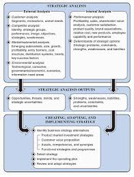 strategic marketing management model knowledge tank strategic marketing management global perspectives john wiley and sons usa source