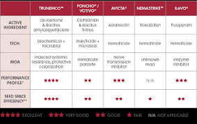 Cdn Comparison Chart Image Nufarm Trunemco Nematode Management Performance