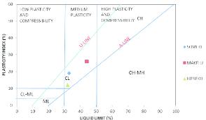 Casagrande Chart Casagrande Chart Classification Of Studied Soils Download