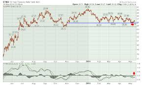 10 Year Stock Charts Tnx The 10 Year Bond Yield Loses Support Dont Ignore