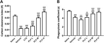 Figure 6: | Scientific Reports