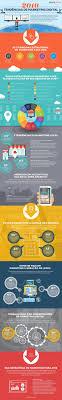 mejores ideas sobre plano de negocio en cami oacute n de awesome tendecircncias de marketing digital