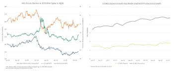 Natural Gas Liquids Price Chart Updating The Ngl Picture Prices Production Exports And