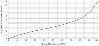 Moisture Equilibrium Chart Wood Moisture Content Chart Aocuoi Co