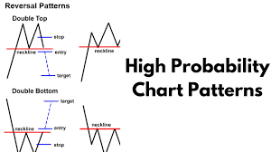 Better Know An Indicator High Probability Chart Patterns