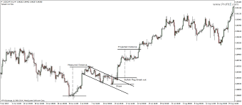 High Tight Flag Chart Pattern How To Trade Flags And Pennants Chart Patterns
