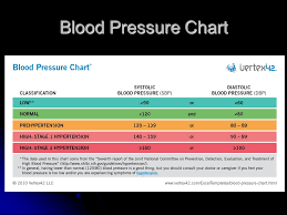 Assessing Vitals And You By Sean French Anna Morgan Ppt