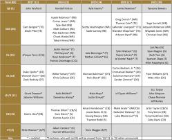 Wake Forest Football Scholarship Chart Blogger So Dear