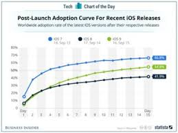 Ios Adoption Chart How Often Iphone Users Update To New Ios Chart Business
