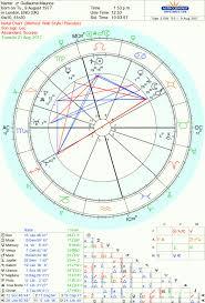 Gjm Triplef Solar Return Chart Gva