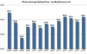 Iphone Pricing Chart Why The Iphones Average Selling Price Increased Despite The