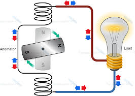 alternating current circuit. alternators inherently generate ac electricity. a simple electric circuit using an alternator looks like this: alternating current o
