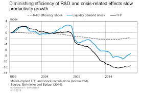 Diminishing Efficiency Of R D And Crisis Related Effects