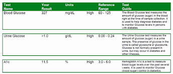 Blood Sugar Test Results Chart Glucose Tolerance Test Results Chart Inspirational What Is A Good