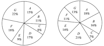 Pie Chart Difficult Questions And Answers Page 6