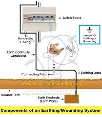 earthing types of electrical earthing electrical grounding components of earthing system a complete electrical grounding system