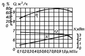 Шестерные насосы Реферат На рисунке в качестве примера приведена характеристика шестеренного насоса марки ШГ 8 25А при n 1430 об мин