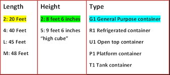 Iso Container Size And Type Iso 6346 Csi Container