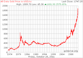 Gold Chart 20 Years A Look At Gold Prices From 1800 To 2011 And 10 Year Returns