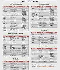Nurse Charting Cheat Sheet Nursing Drug Classification Chart Www Bedowntowndaytona Com