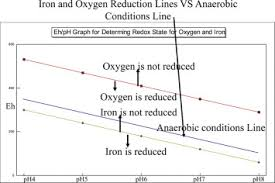Oxidation Reduction Potential An Overview Sciencedirect