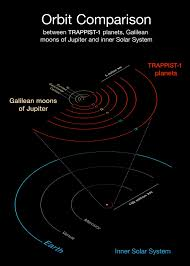 Ultracool Dwarf And The Seven Planets Eso