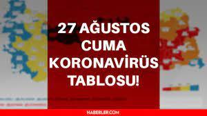 27 Ağustos 2021 korona tablosu… Bugünkü corona vaka sayısı açıklandı! 27  Ağustos koronavirüsten kaç kişi öldü? - Haberler
