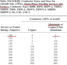 Ontario Electrical Code Wire Size Chart Bedowntowndaytona Com
