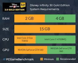 Disney Infinity 3 0 Gold Edition System Requirements Can
