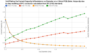 Pcb Trace Current Capacity Chart Via Electronics Wikiwand