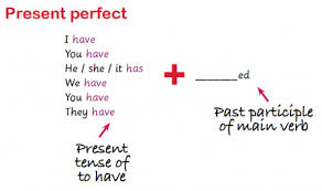 Present Perfect And Past Perfect Explained Present Perfect