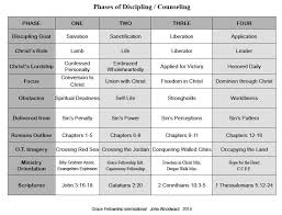 This Chart Of The 4 Phases Of Discipleship Counseling Gives